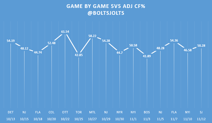 Consistently Inconsistent: Tampa Bay's Season Thus Far